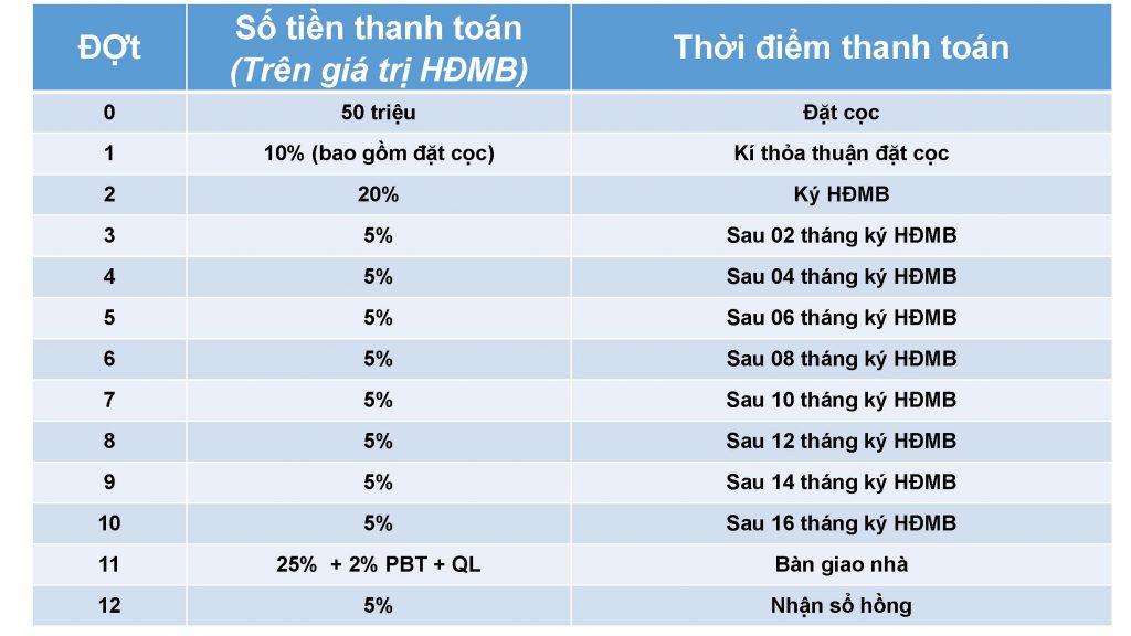 phuong thuc thanh toan du an can ho 152 dien bien phu