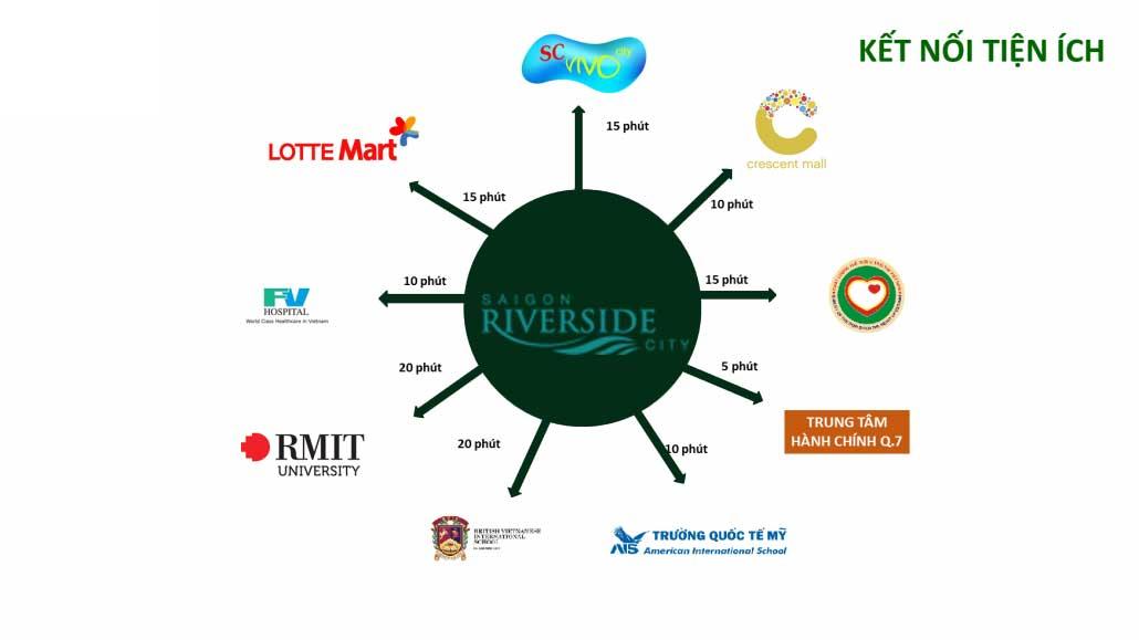 Tiện ích kết nối khu vực Dự án Căn hộ Sài Gòn Riverside Đào Trí Quận 7