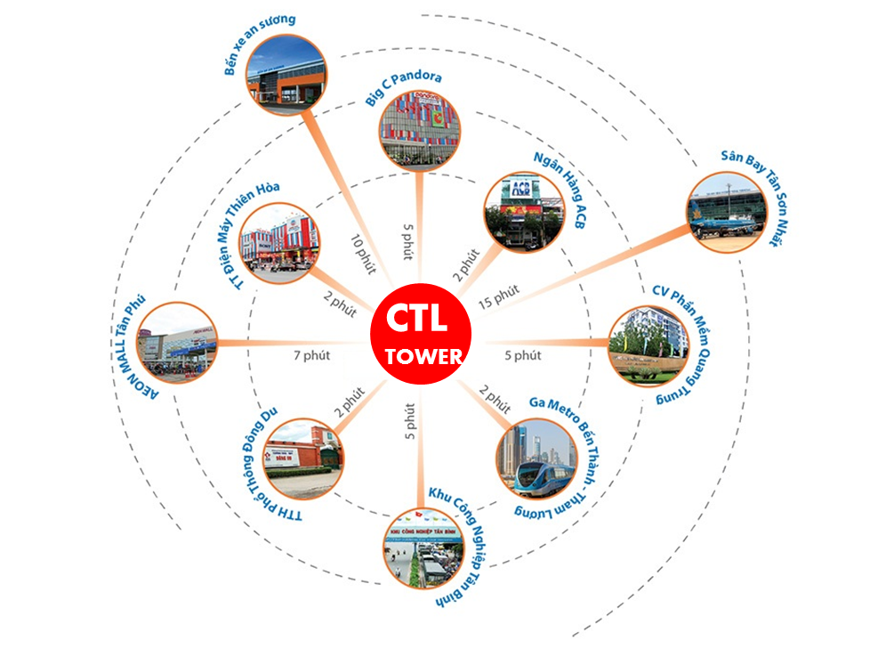 Tiện ích kết nối khu vực Căn hộ CTL Tower Tham Lương Quận 12