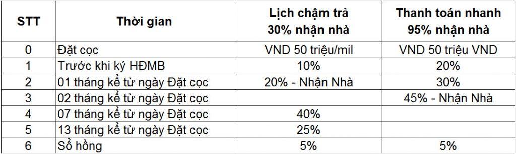 Phương thức thanh toán Dự án Căn hộ Seasons Avenue Quận Hà Đông Hà Nội