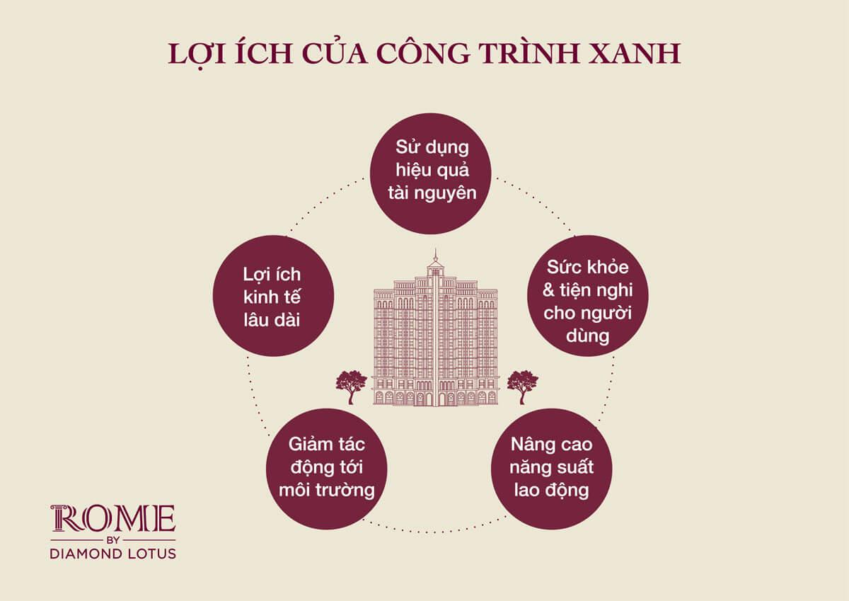 loi-ich-cua-cong-trinh-xanh-diamond-lotus